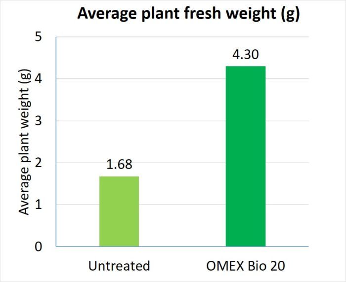 Benefits of Omex Bio 20 on Alfalfa results chart